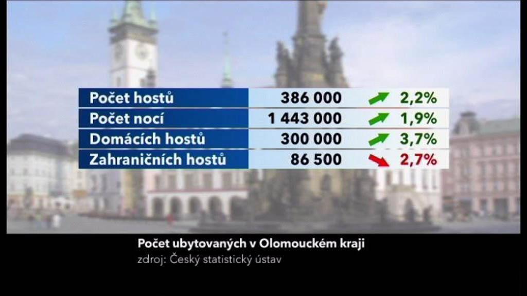 Počet ubytovaných v OL kraji
