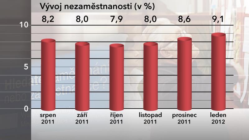 Lednová nezaměstnanost v ČR