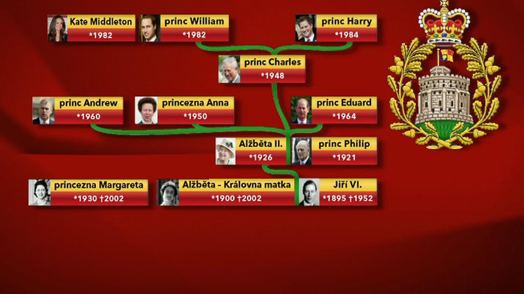 Užší královská rodina kolem Alžběty II.