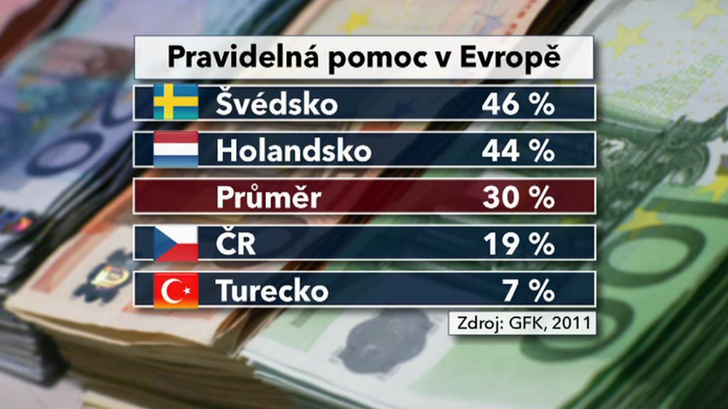 Charita v Evropě