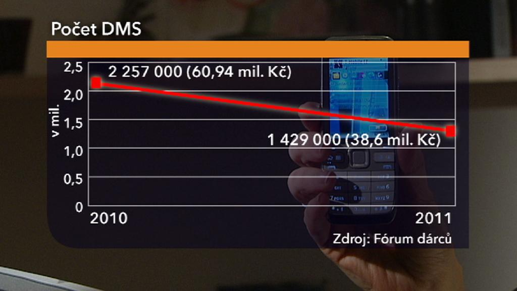Počet DMS