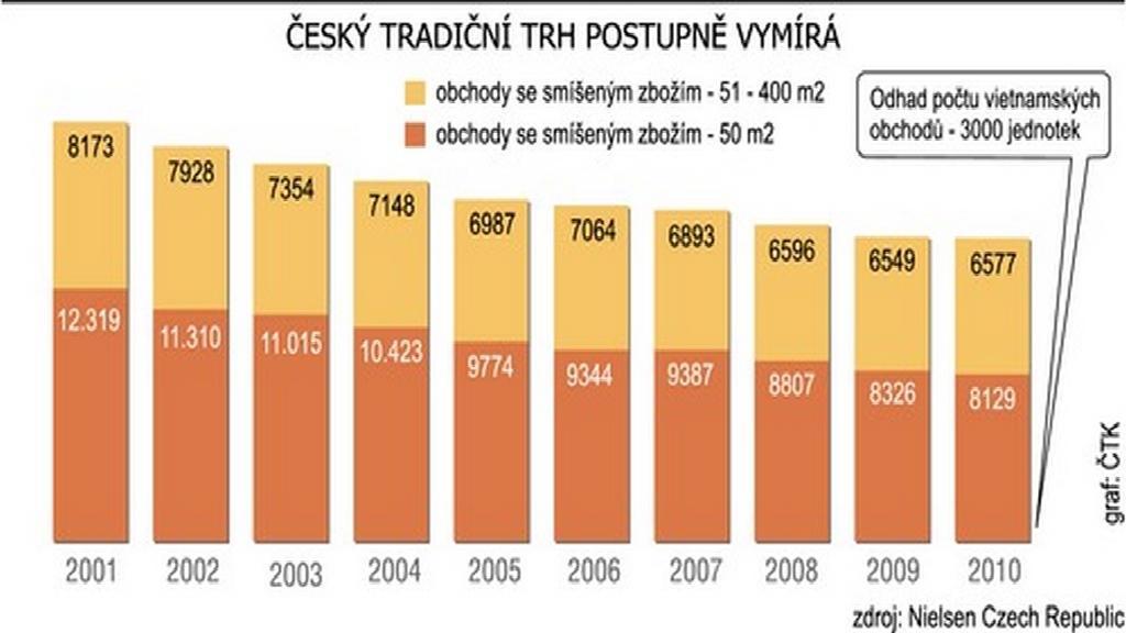 Graf: Český tradiční trh vymírá