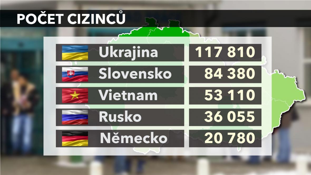 Počet cizinců v ČR
