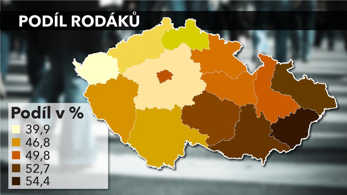 Podíl rodáků v krajích ČR