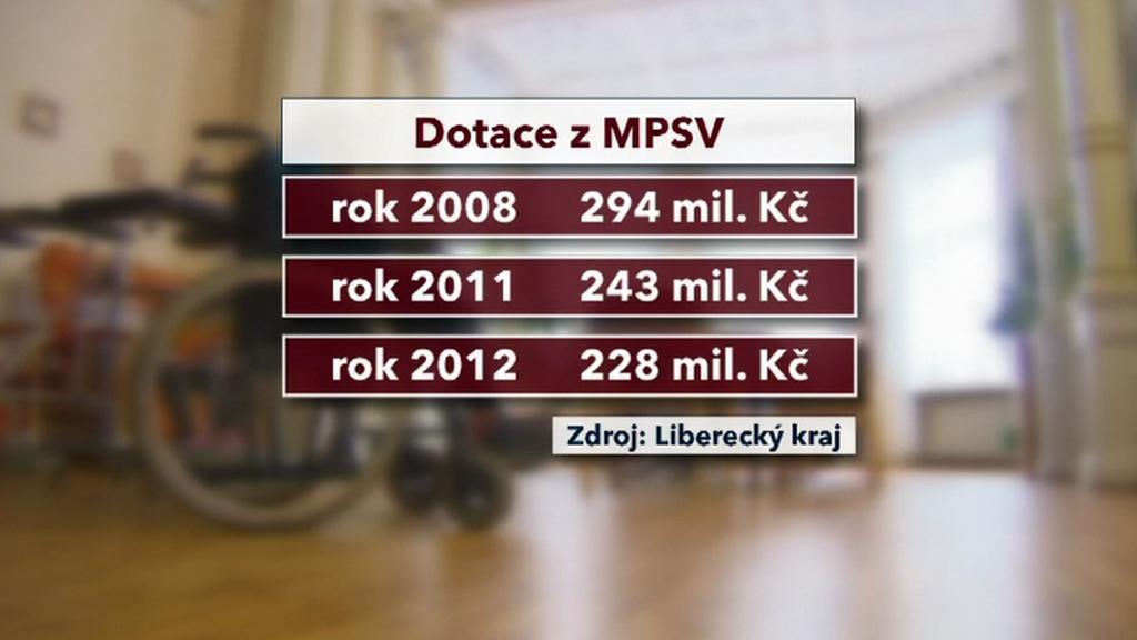 Dotace z MPSV