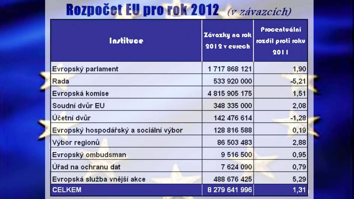 Rozpočet EU na rok 2012