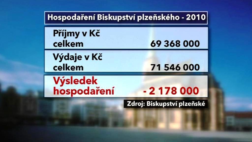 Hospodaření Biskupství plzeňského - 2010