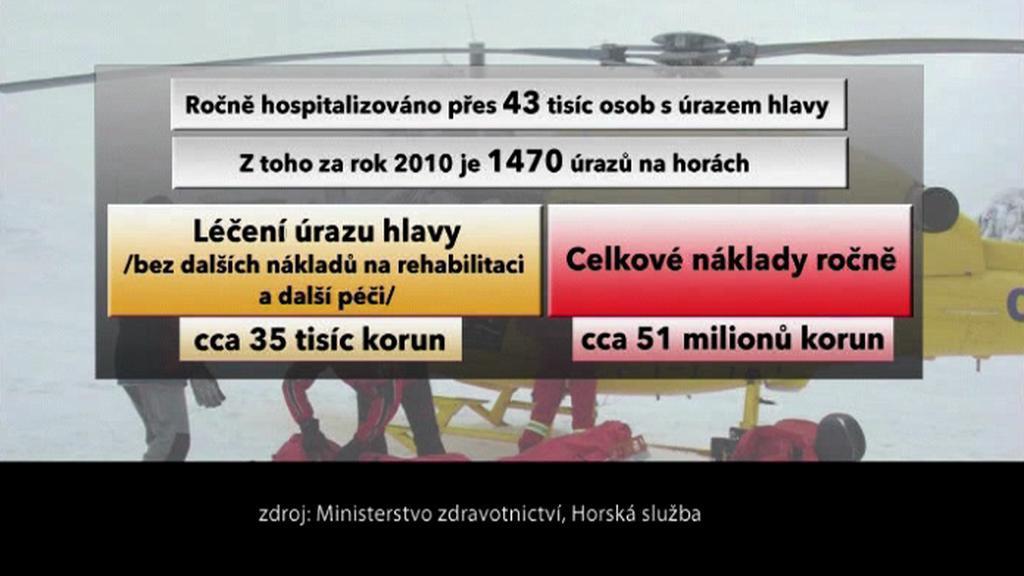 V ČR je hospitalizováno ročně více než čtyřicet tři tisíc osob s úrazem hlavy