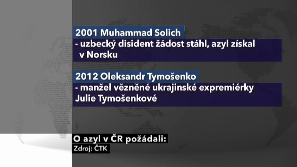 Žádosti o azyl v ČR