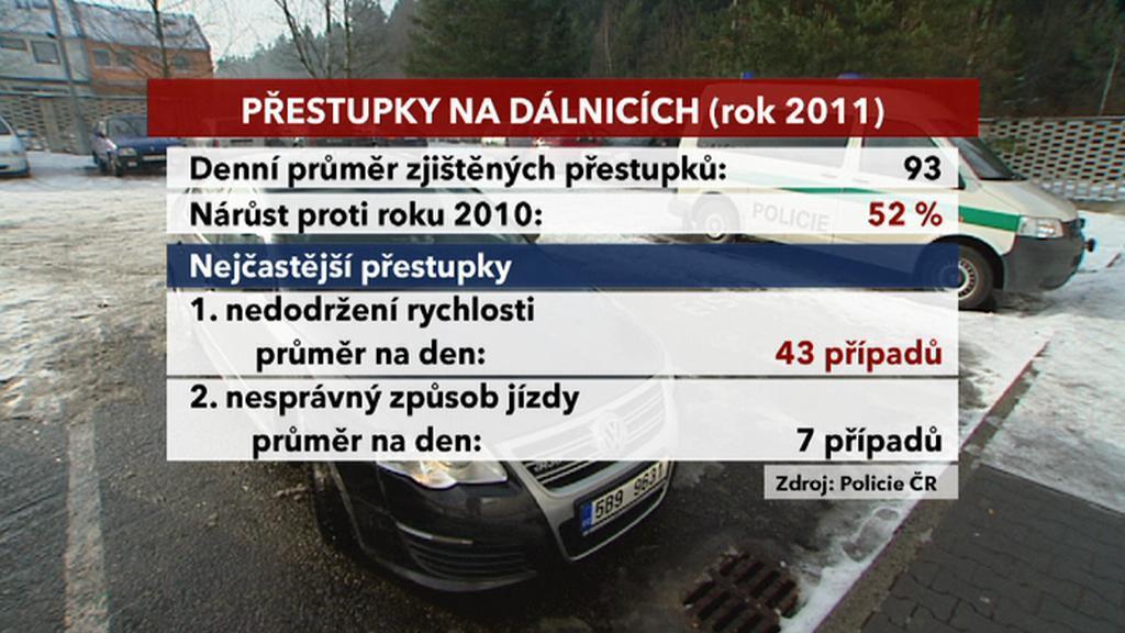 Přestupky na dalnicích za rok 2011