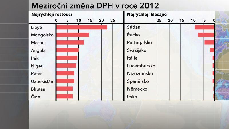 Meziroční změna DPH - předpověď EIU