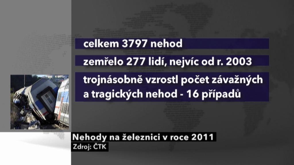 Nehody na železnici 2011