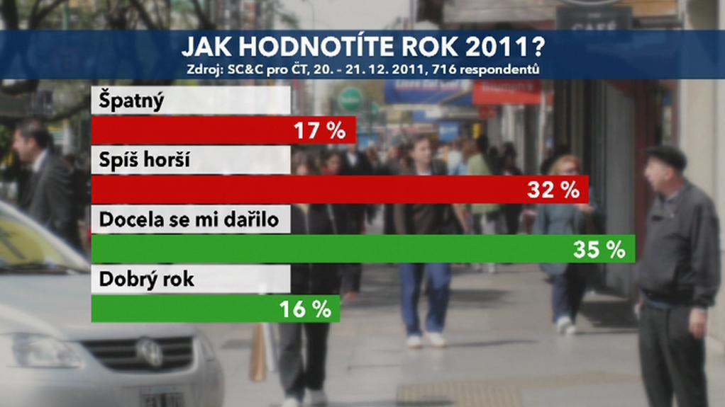 Hodnocení roku 2011