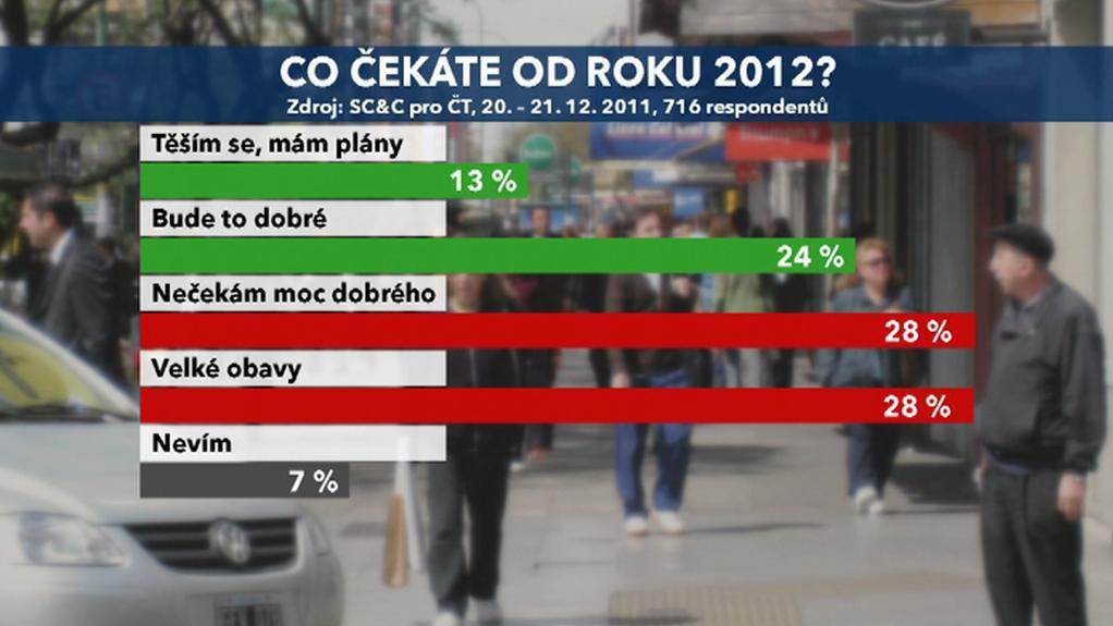 Očekávání pro rok 2012
