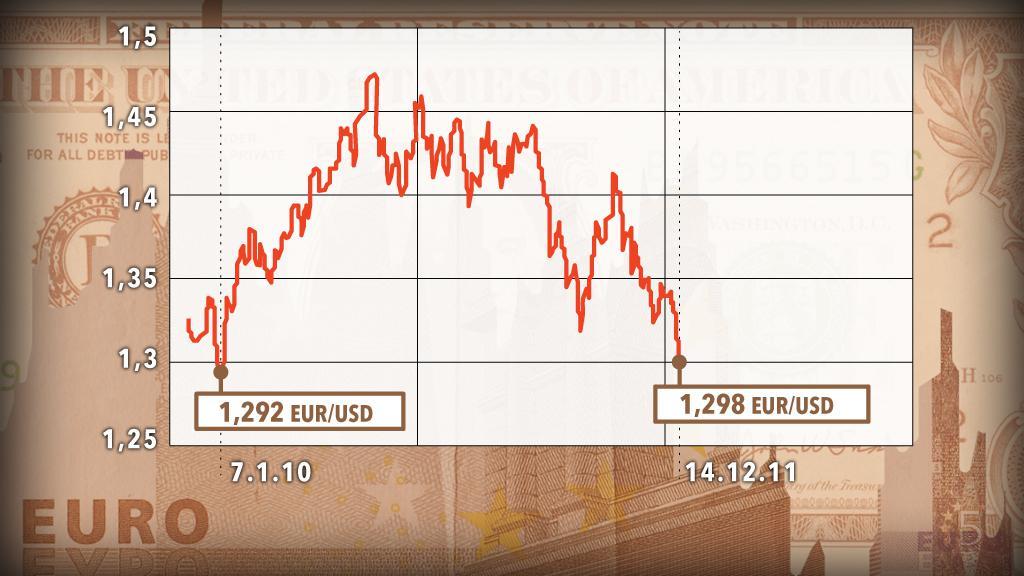 Vývoj kurzu eura vůči dolaru