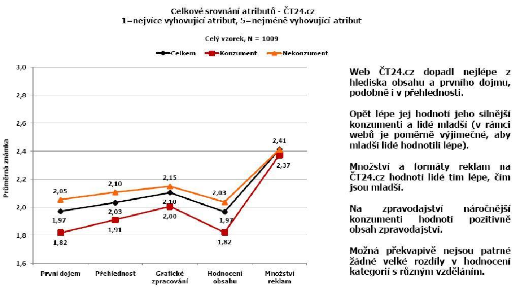 Celkové srovnání ČT24.cz