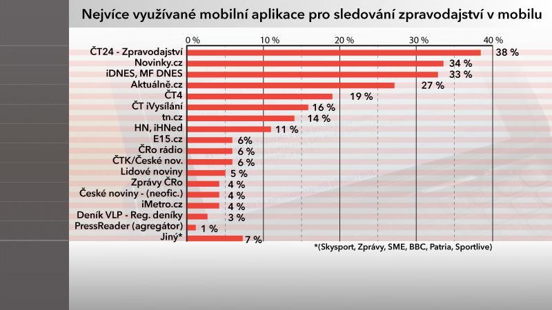 Nejvíce využívané mobilní aplikace pro sledování zpráv z mobilu