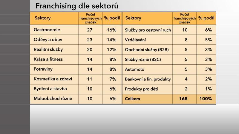 Franchising dle sektorů