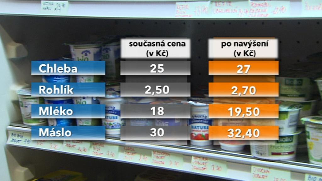 Zdražení při 20procentní DPH