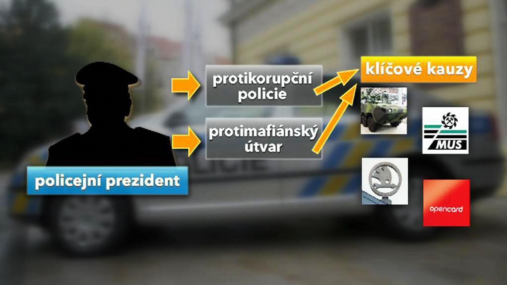 Co ovlivňuje policejní prezident