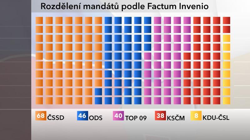 Rozdělení mandátů ve sněmovně podle agentury Factum Invenio