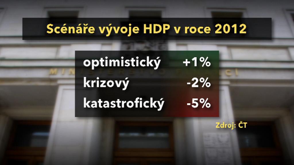 Vývoje scénáře české ekonomiky