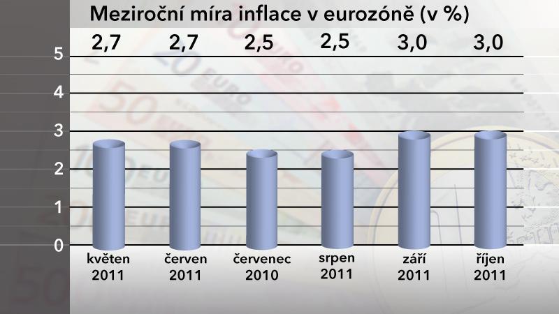 Meziroční míra inflace v eurozóně
