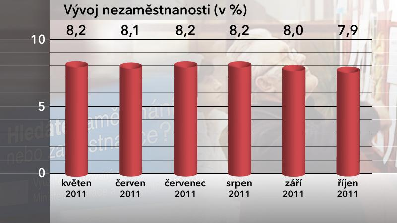 Vývoj nezaměstnanosti v ČR