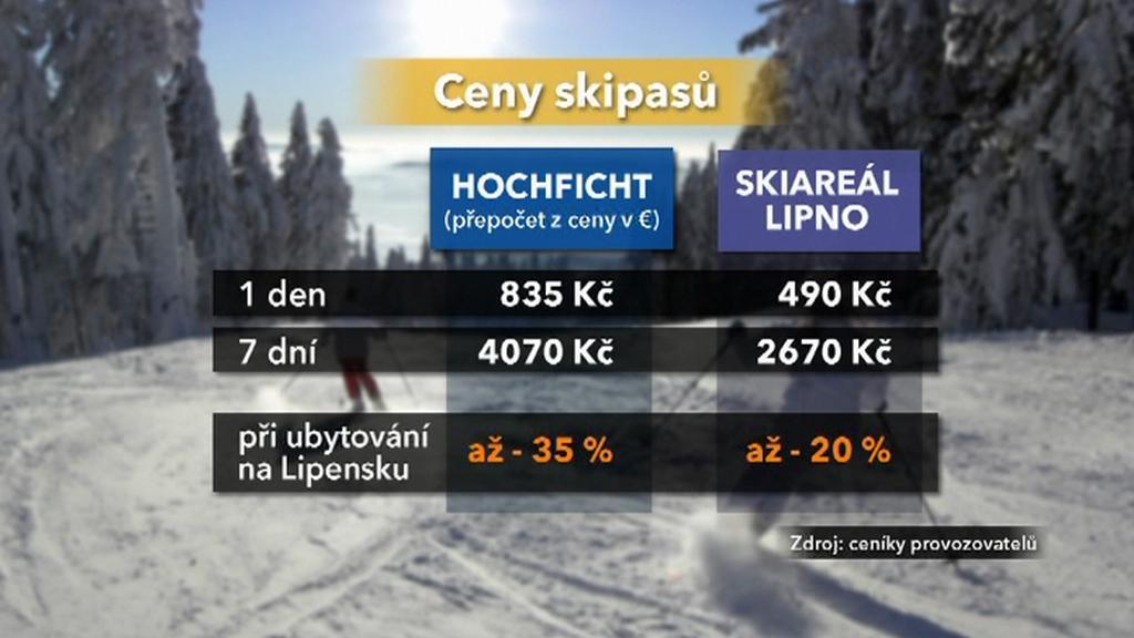 Srovnání cen skipasů