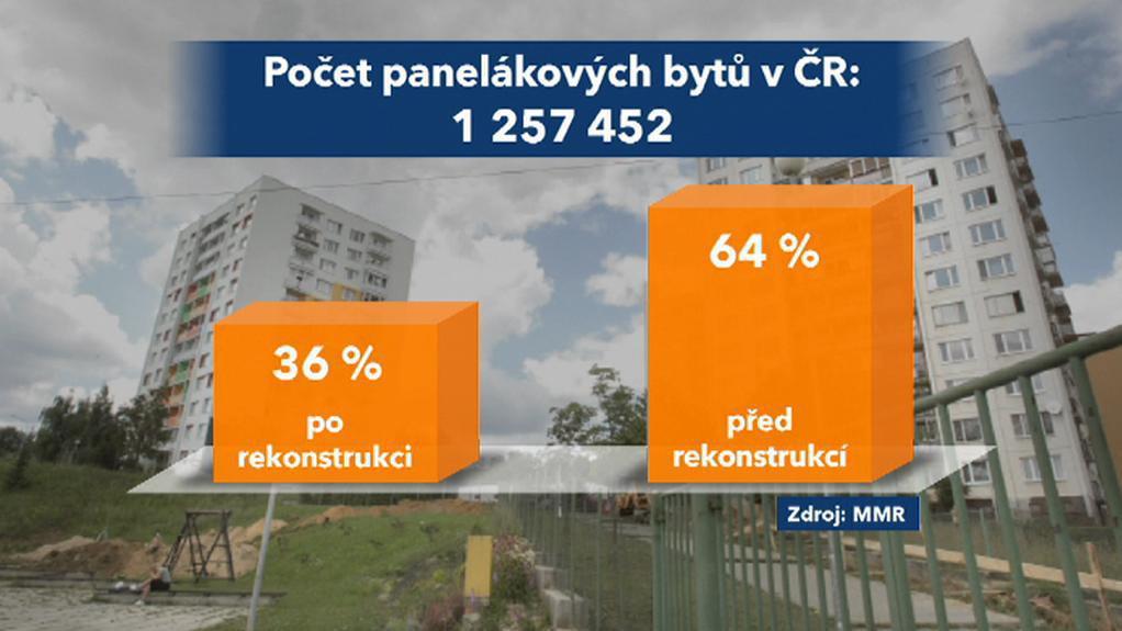 Počty panelákových bytů