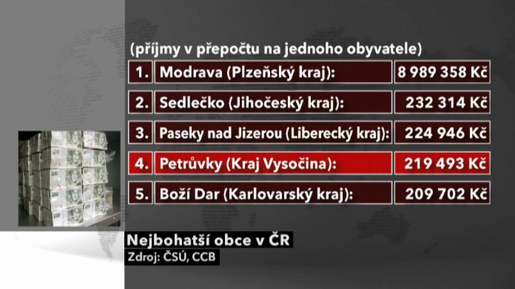 Nejbohatší obce v ČR
