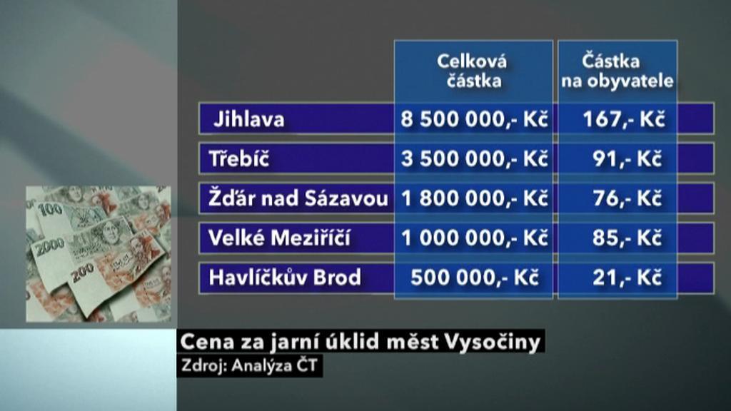 Cena za jarní úklid  měst Vysočiny