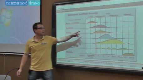 Záběry z výukového videa