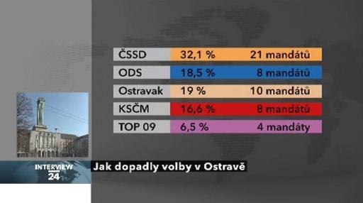 Výsledky komunálních voleb v Ostravě