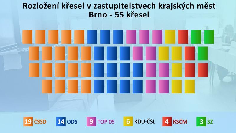 Výsledky komunálních voleb v Brně