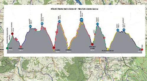 Výškový profil trasy Beskydská sedmička