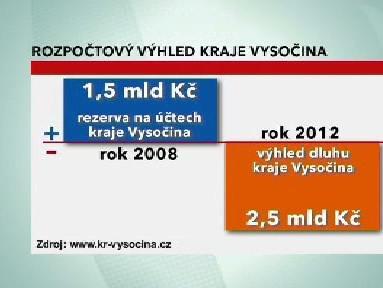 Graf rozpočtového výhledu kraje Vysočina