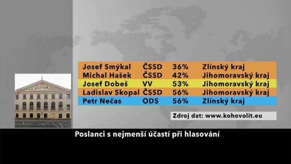 oslanci s nejmenší účastí při hlasování
