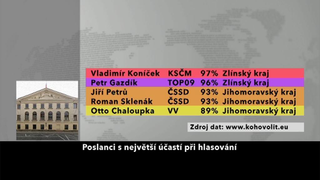 Poslanci s největší účastí při hlasování