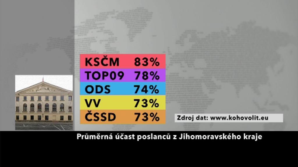 Průměrná účast poslanců z Jihomoravského kraje