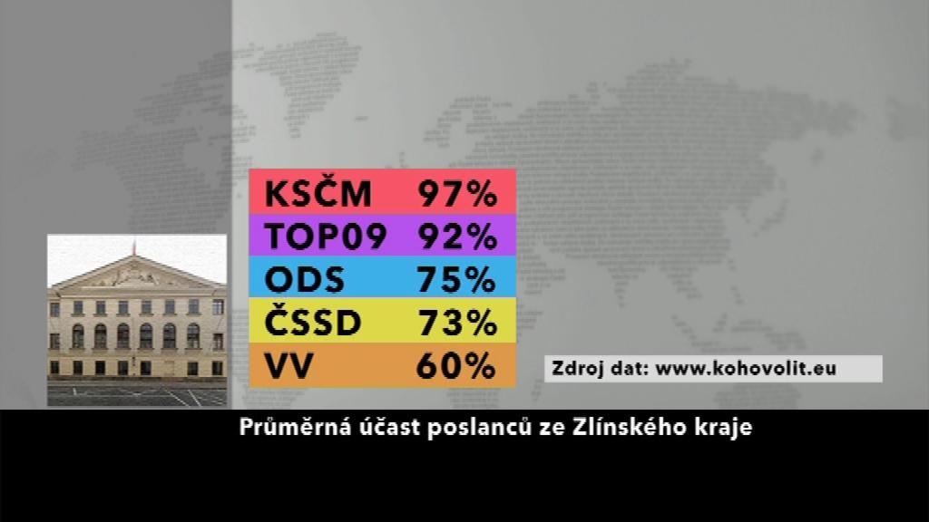 Průměrná účast poslanců ze Zlínského kraje
