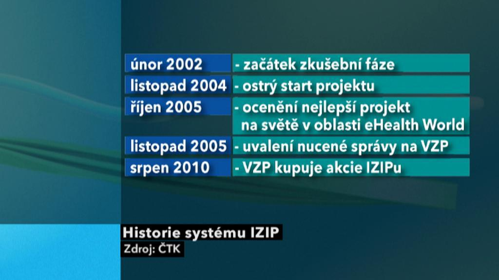Milníky společnosti IZIP