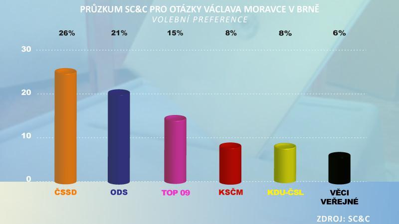 Průzkum SC&C pro Otázky Václava Moravce v Brně