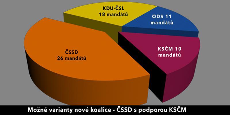 Možné varianty krajské koalice Jihomoravského kraje