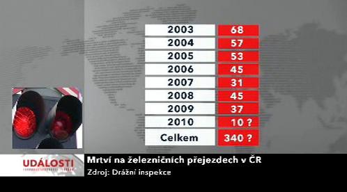 Mrtví na železničních přejezdech v ČR