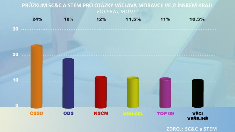 Průzkum SC&C a STEM pro OVM ve Zlínském kraji