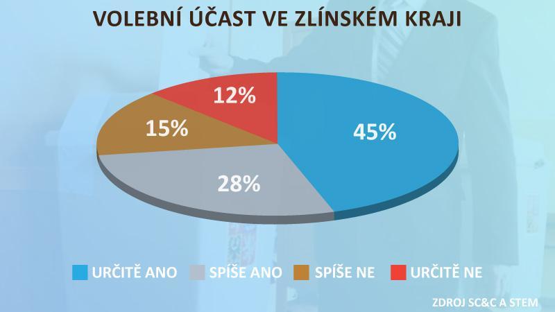 Volební účast ve Zlínském kraji