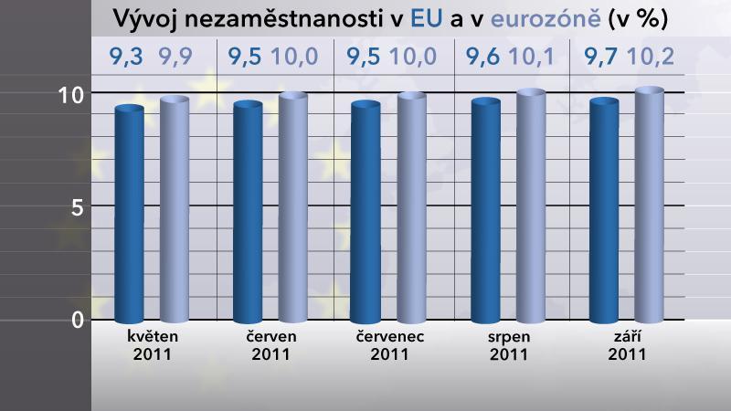 Vývoj nezaměstnanosti v EU a v eurozóně