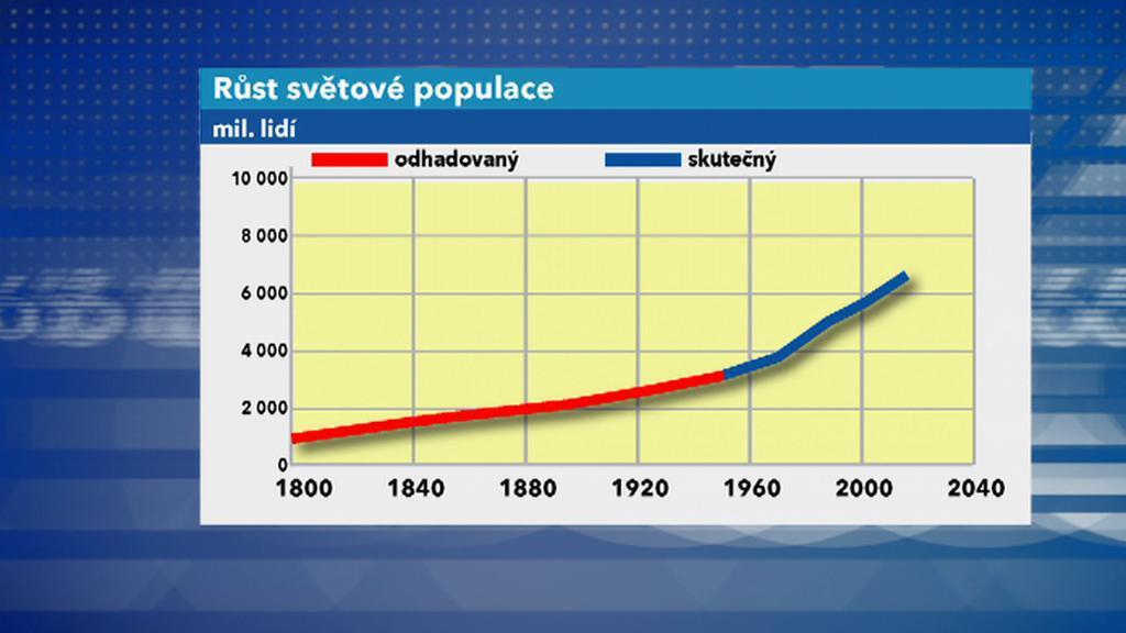 Růst světové populace