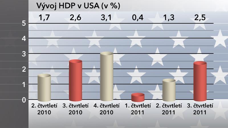 Vývoj HDP v USA
